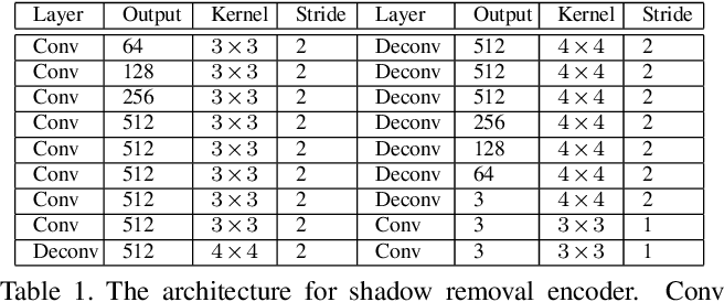 Figure 2 for ARGAN: Attentive Recurrent Generative Adversarial Network for Shadow Detection and Removal