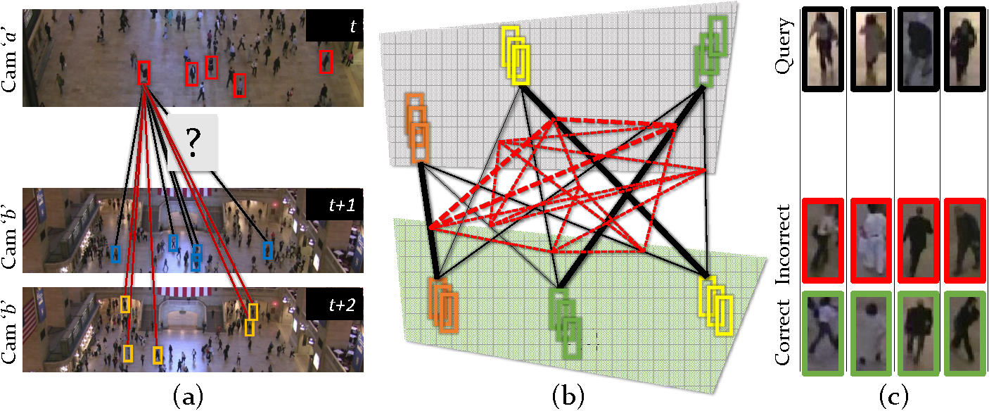 Figure 1 for Re-identification of Humans in Crowds using Personal, Social and Environmental Constraints