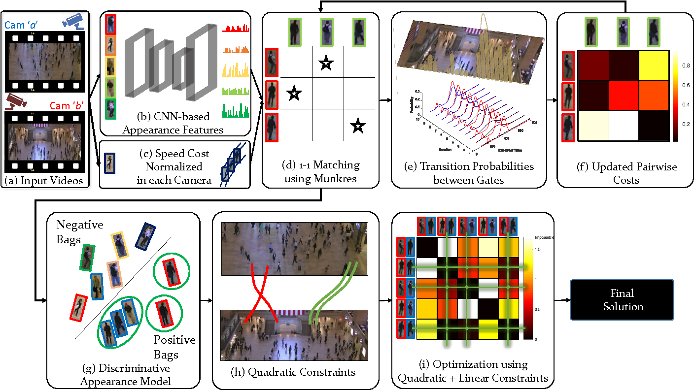 Figure 3 for Re-identification of Humans in Crowds using Personal, Social and Environmental Constraints