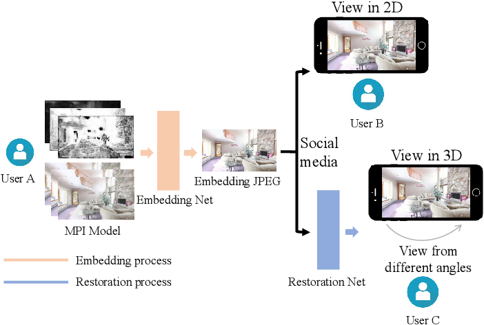 Figure 1 for Embedding Novel Views in a Single JPEG Image