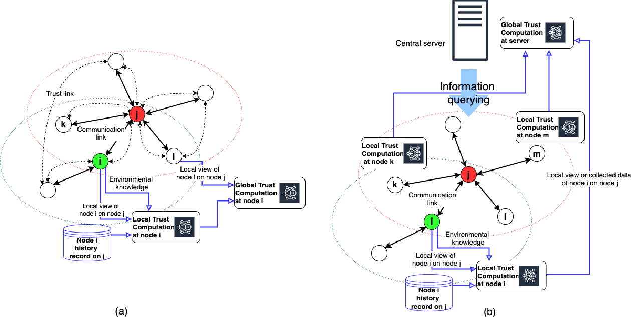 Figure 1 for On the Importance of Trust in Next-Generation Networked CPS Systems: An AI Perspective