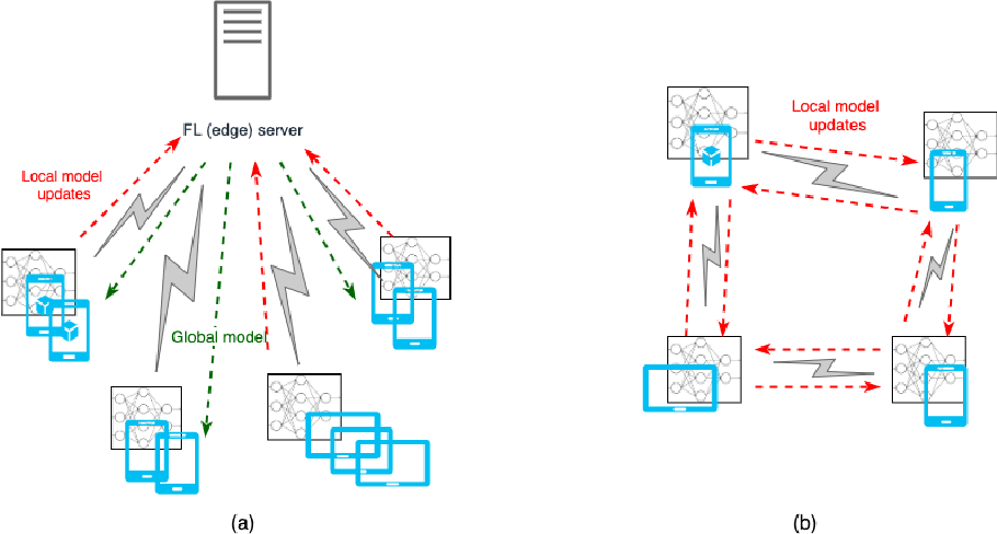 Figure 2 for On the Importance of Trust in Next-Generation Networked CPS Systems: An AI Perspective