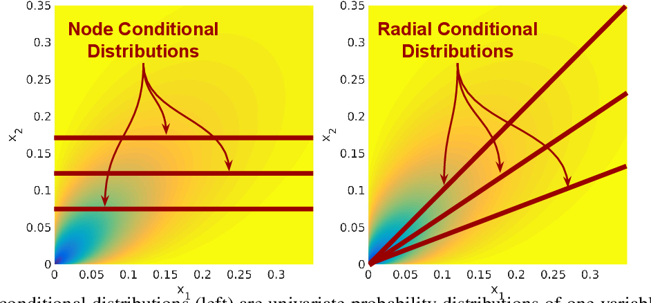 Figure 1 for Generalized Root Models: Beyond Pairwise Graphical Models for Univariate Exponential Families