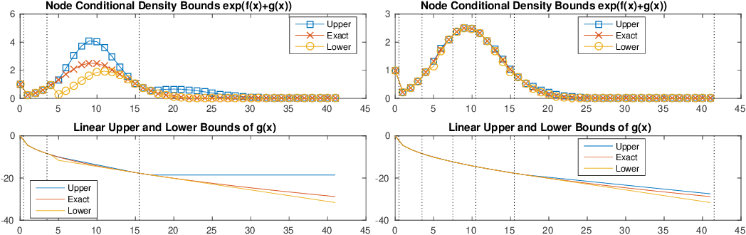 Figure 3 for Generalized Root Models: Beyond Pairwise Graphical Models for Univariate Exponential Families