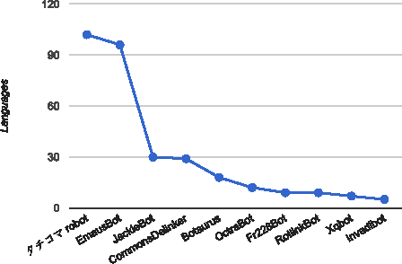 Figure 5 from Bots vs  Wikipedians, Anons vs  Logged-Ins
