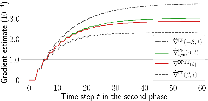 Figure 3 for Scaling Equilibrium Propagation to Deep ConvNets by Drastically Reducing its Gradient Estimator Bias