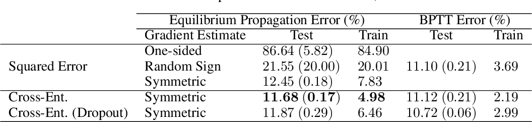 Figure 2 for Scaling Equilibrium Propagation to Deep ConvNets by Drastically Reducing its Gradient Estimator Bias