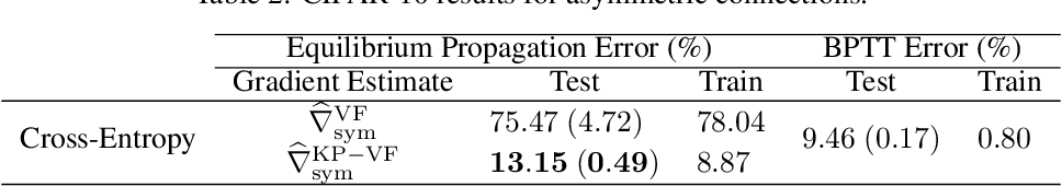 Figure 4 for Scaling Equilibrium Propagation to Deep ConvNets by Drastically Reducing its Gradient Estimator Bias