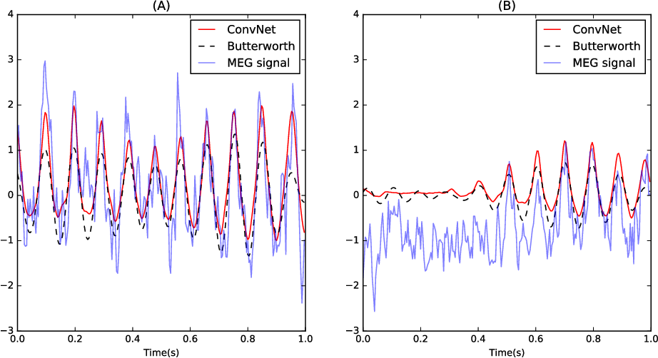 Figure 4 for Estimating Nonlinear Dynamics with the ConvNet Smoother