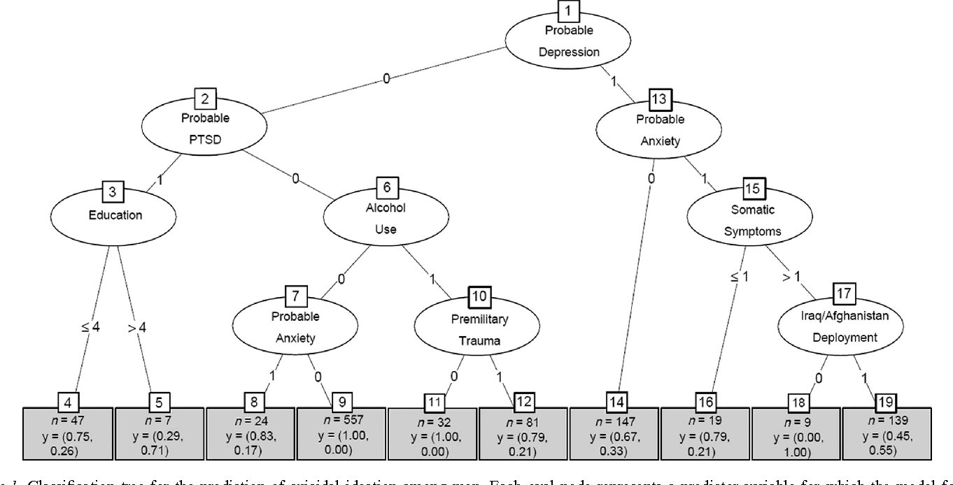 Figure 1. Classification tree for the prediction of suicidal ideation among men. Each oval node represents a predictor variable for which the model found a meaningful association with suicidal ideation risk. Oval nodes connected by a path denote an interaction between those predictors. Each rectangular bin at the bottom (terminal node) represents the group of people with the characteristic profile in the branches above. Within the rectangular bins: y = (the proportion of people in that bin who did not have suicidal ideation, the proportion of people in that bin who had suicidal ideation). PTSD = posttraumatic stress disorder.