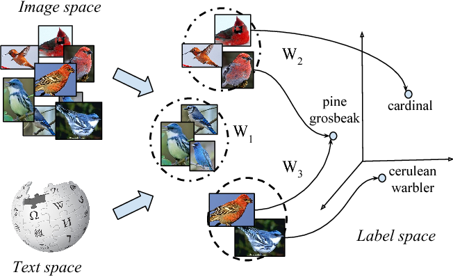 Figure 1 for Latent Embeddings for Zero-shot Classification