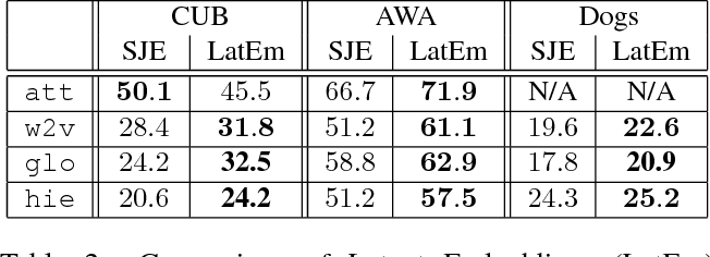 Figure 3 for Latent Embeddings for Zero-shot Classification