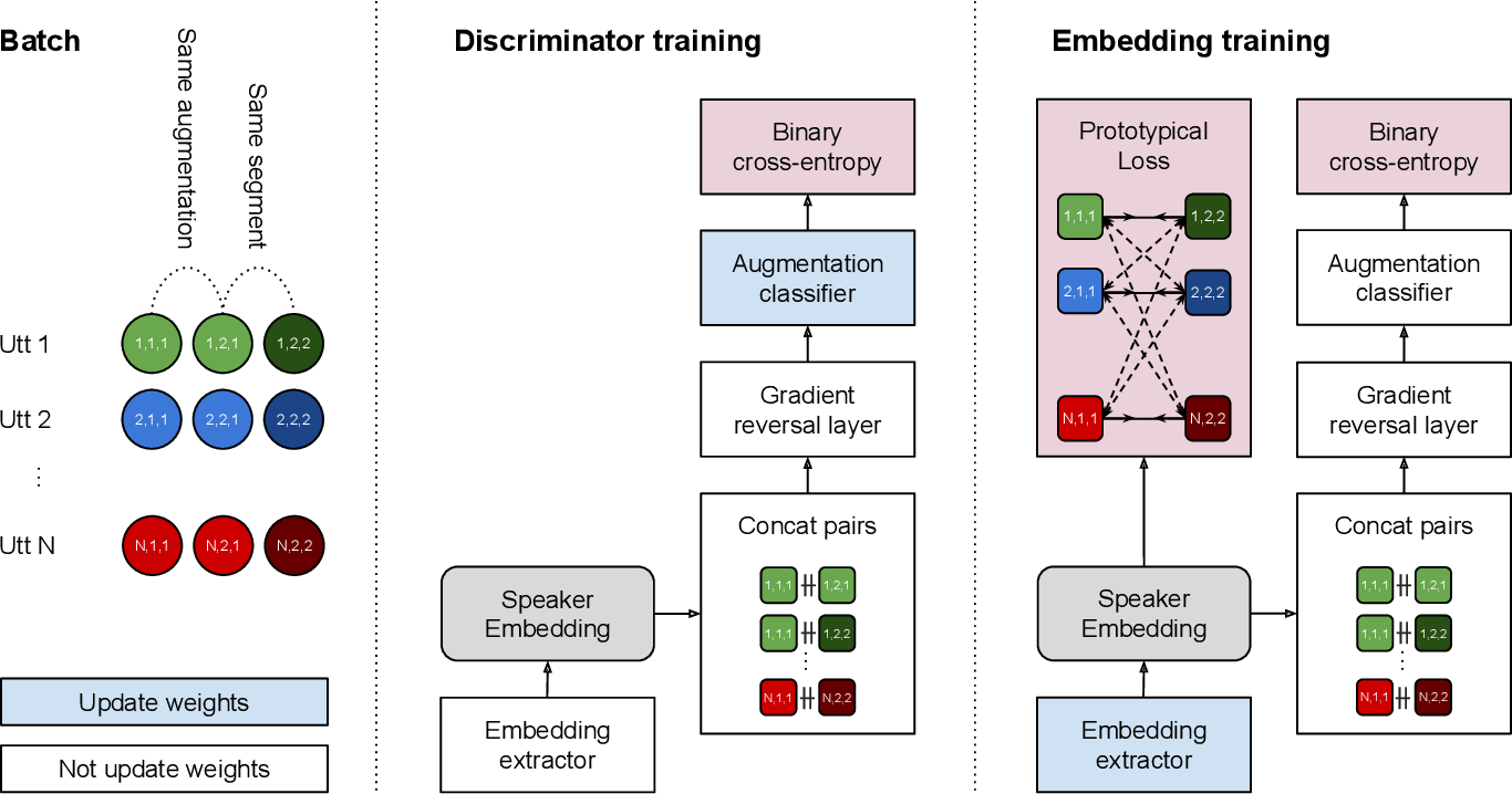 Figure 1 for Augmentation adversarial training for unsupervised speaker recognition