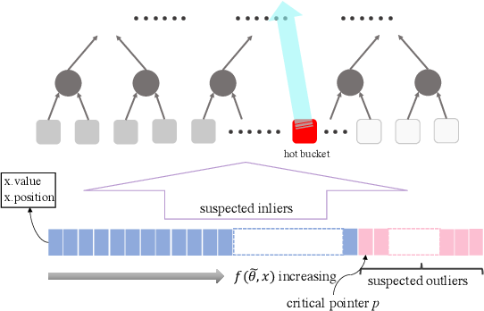 Figure 2 for Robust Coreset for Continuous-and-Bounded Learning (with Outliers)