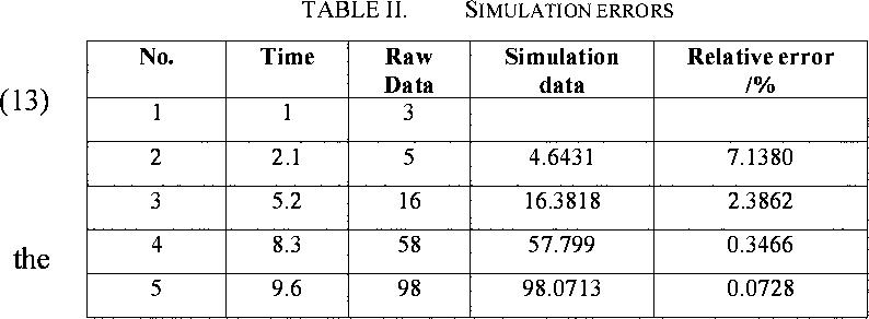 TABLE II. SIMULATION ERRORS