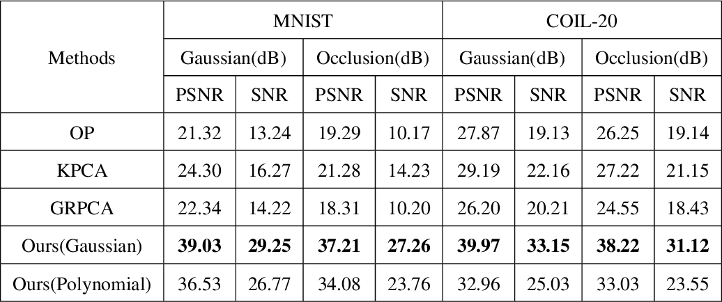 Figure 2 for Matrix Recovery with Implicitly Low-Rank Data