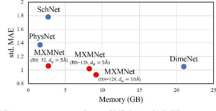 Figure 1 for Molecular Mechanics-Driven Graph Neural Network with Multiplex Graph for Molecular Structures