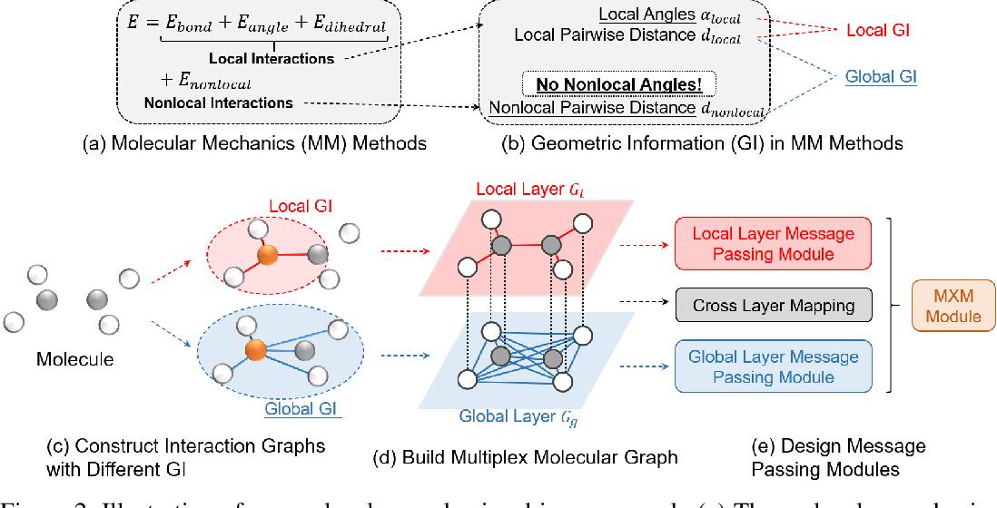 Figure 3 for Molecular Mechanics-Driven Graph Neural Network with Multiplex Graph for Molecular Structures