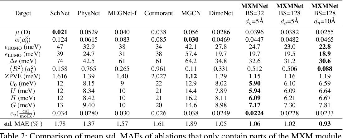 Figure 2 for Molecular Mechanics-Driven Graph Neural Network with Multiplex Graph for Molecular Structures