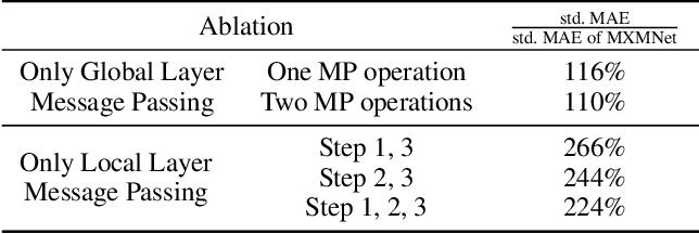 Figure 4 for Molecular Mechanics-Driven Graph Neural Network with Multiplex Graph for Molecular Structures
