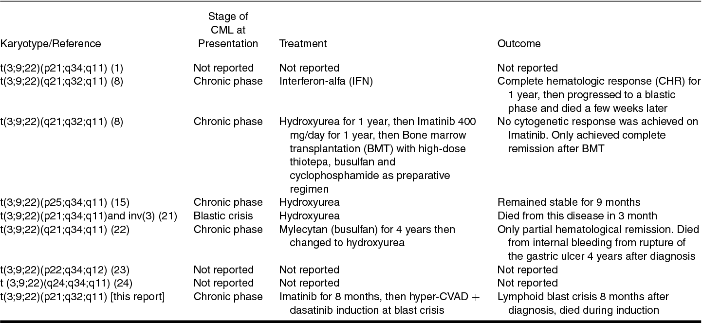 Cases Of CML With T3922 Chromosome