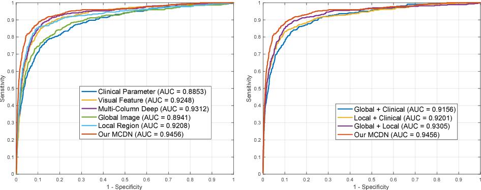 Figure 4 for Multi-Context Deep Network for Angle-Closure Glaucoma Screening in Anterior Segment OCT