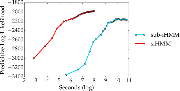 Figure 1 for The Segmented iHMM: A Simple, Efficient Hierarchical Infinite HMM