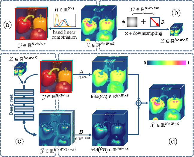 Figure 1 for Multispectral and Hyperspectral Image Fusion by MS/HS Fusion Net
