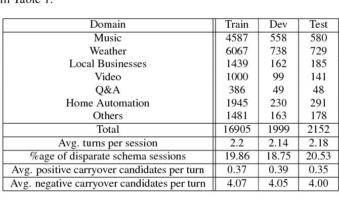 Figure 3 for Contextual Slot Carryover for Disparate Schemas