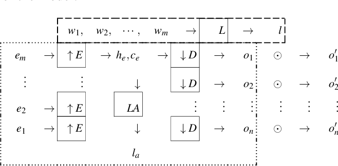 Figure 1 for Compositional Neural Machine Translation by Removing the Lexicon from Syntax