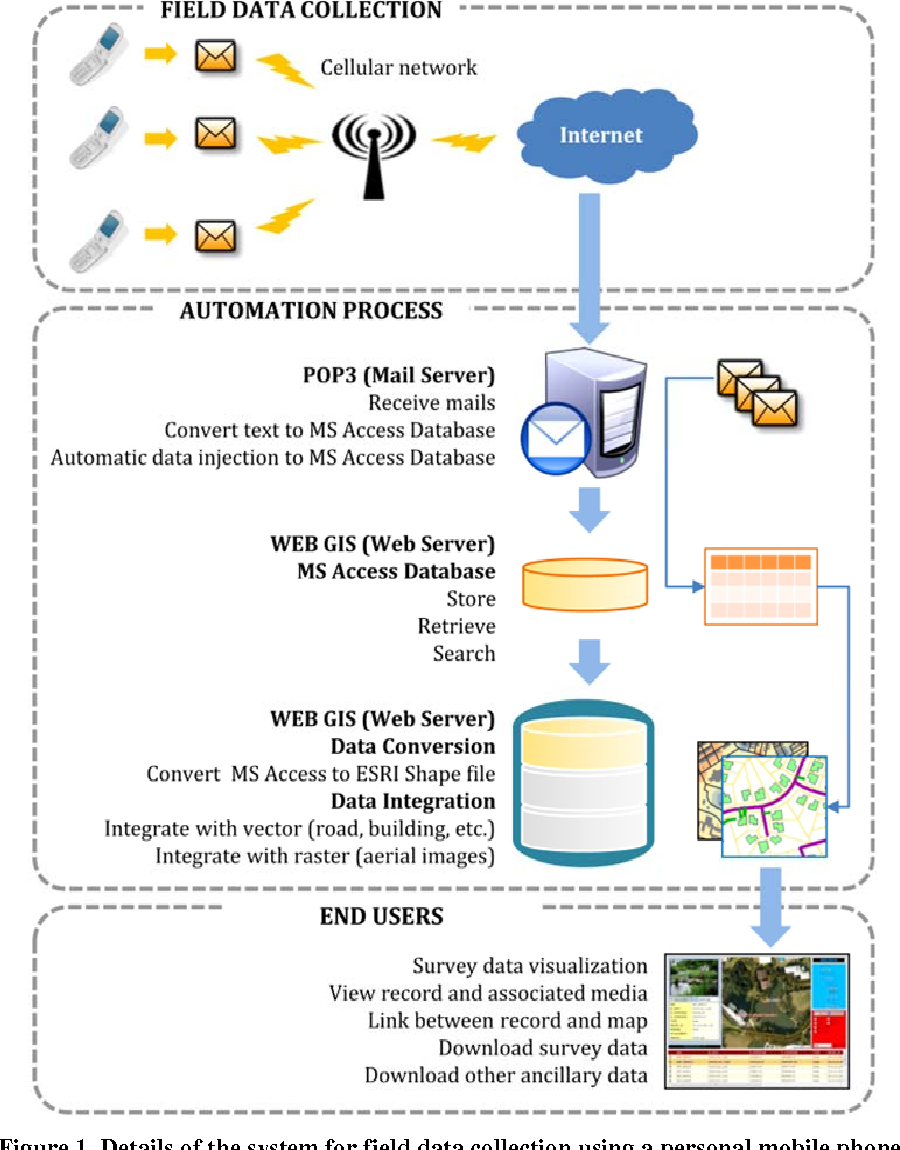 PDF] Web-based GIS System for Real-time Field Data
