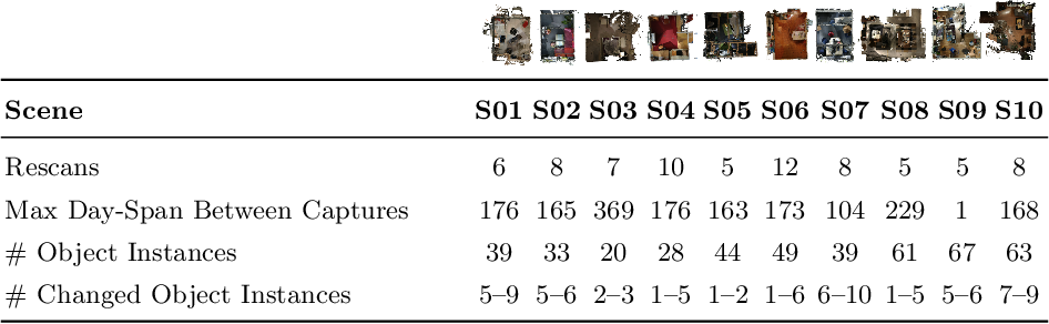 Figure 3 for Beyond Controlled Environments: 3D Camera Re-Localization in Changing Indoor Scenes