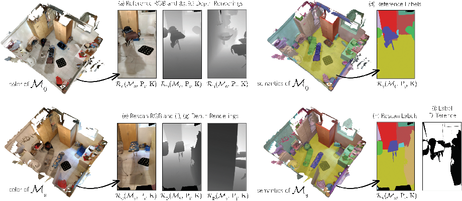 Figure 4 for Beyond Controlled Environments: 3D Camera Re-Localization in Changing Indoor Scenes
