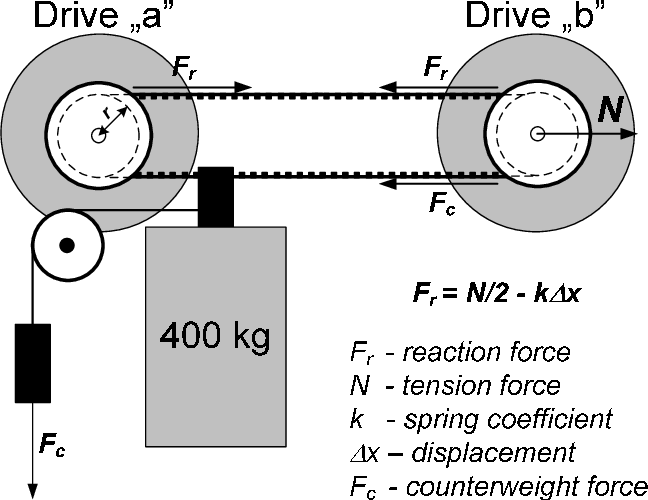 Figure 3 from Lift door follow-up drive system with a PMSM