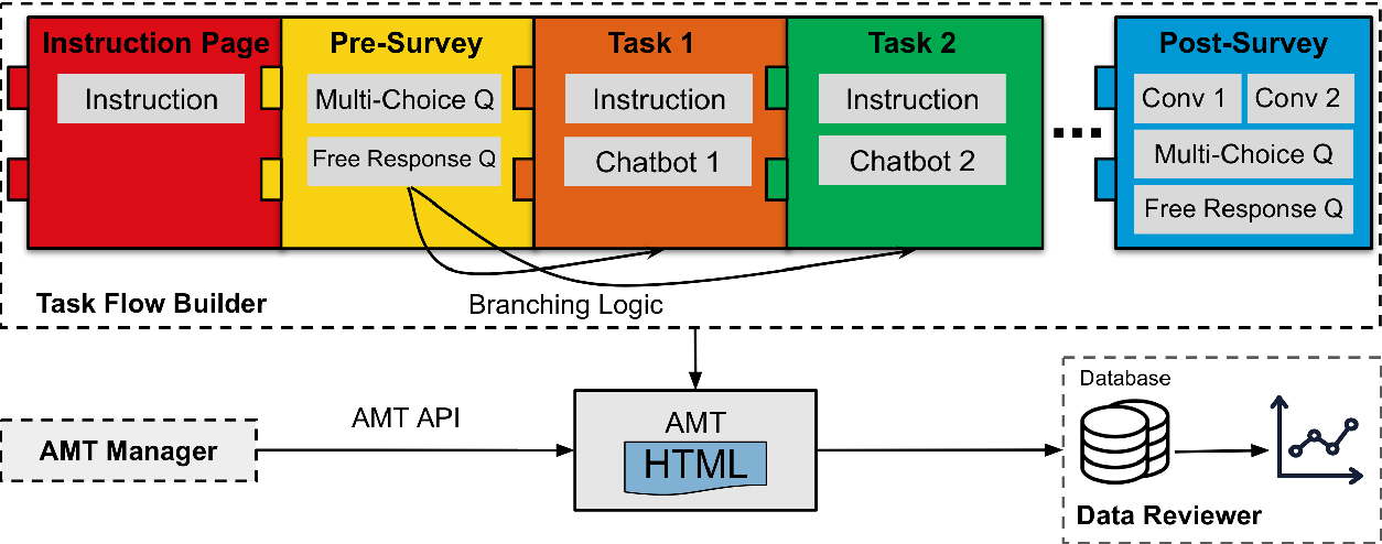 Figure 2 for LEGOEval: An Open-Source Toolkit for Dialogue System Evaluation via Crowdsourcing