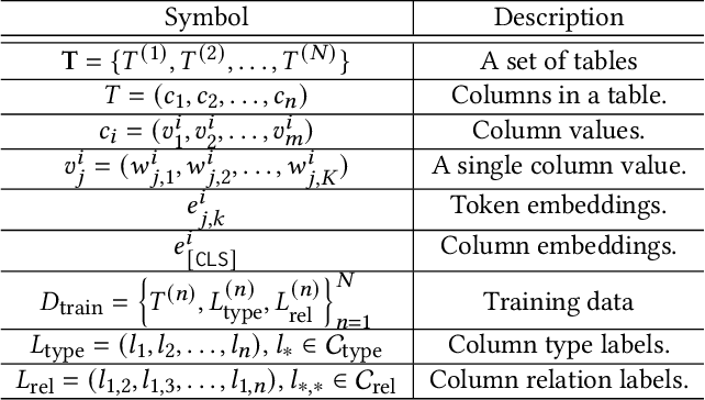 Figure 2 for Annotating Columns with Pre-trained Language Models
