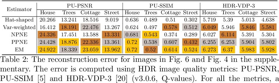Figure 4 for Noise-Aware Merging of High Dynamic Range Image Stacks without Camera Calibration