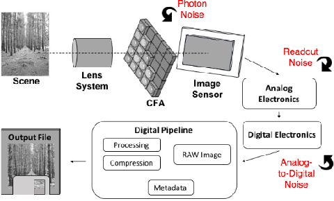 Figure 1 for Noise-Aware Merging of High Dynamic Range Image Stacks without Camera Calibration