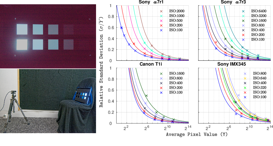 Figure 3 for Noise-Aware Merging of High Dynamic Range Image Stacks without Camera Calibration