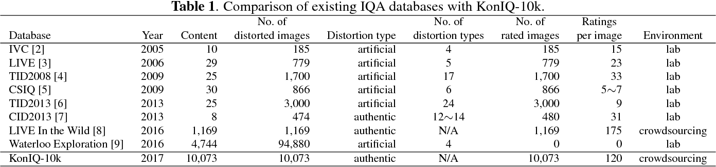 Figure 1 for KonIQ-10k: Towards an ecologically valid and large-scale IQA database
