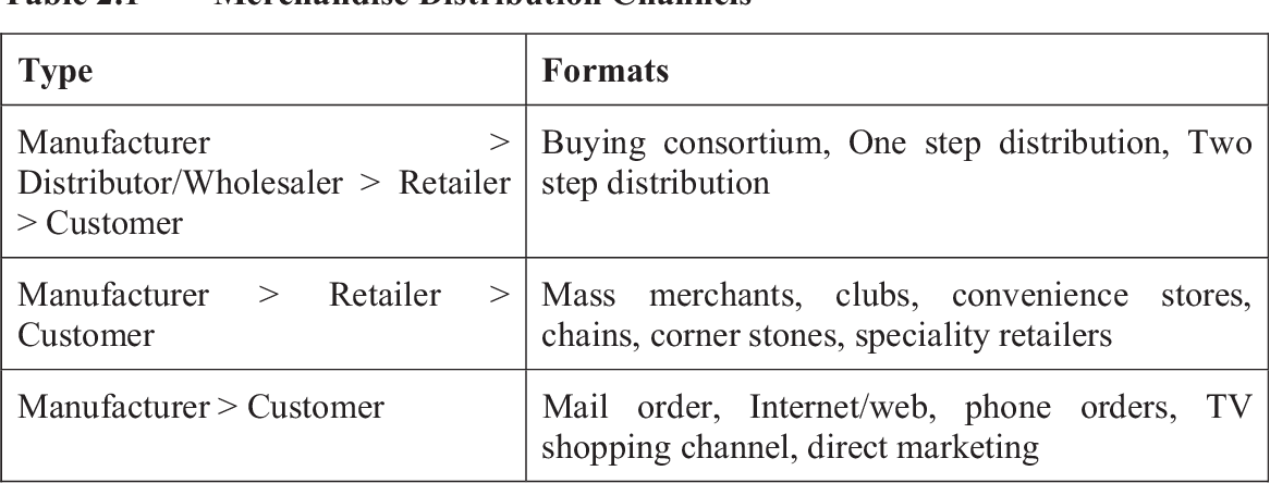PDF] An investigation into Indian apparel and textile supply chain