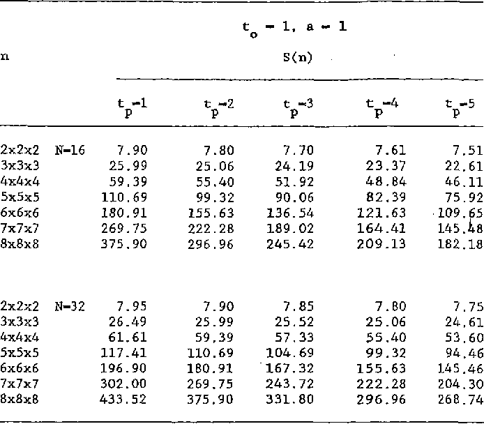 Table 6 1 from A Broadcast Cube-Based Multiprocessor Architecture