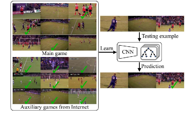 Figure 1 for Learning Sports Camera Selection from Internet Videos