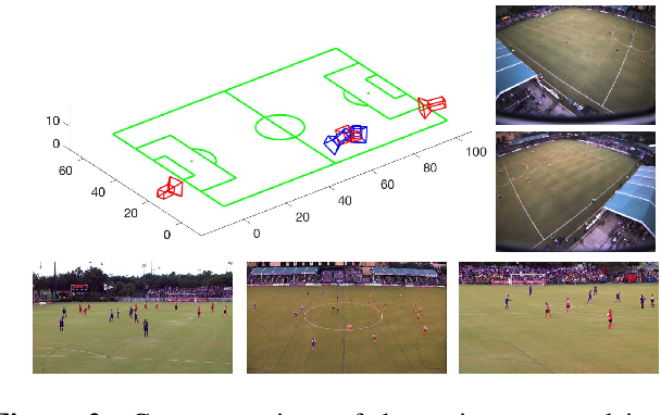 Figure 3 for Learning Sports Camera Selection from Internet Videos