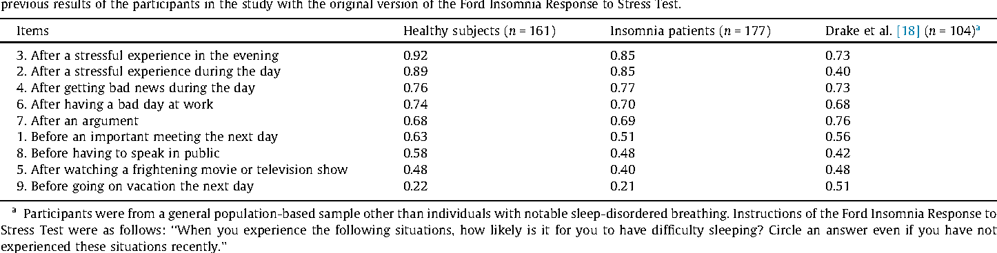 Validation Of The Japanese Version Of The Ford Insomnia Response To