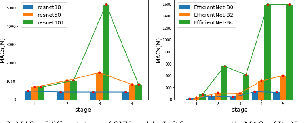 Figure 3 for Greedy Network Enlarging
