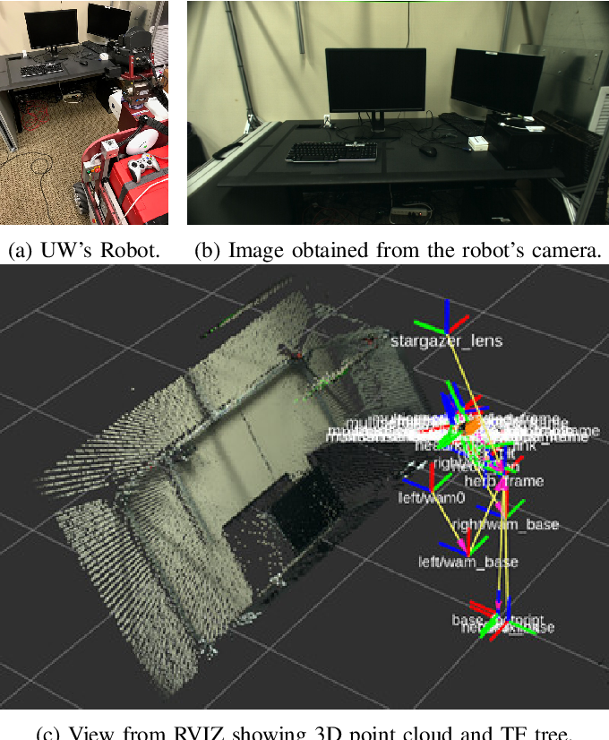 Figure 2 for Scanning the Internet for ROS: A View of Security in Robotics Research