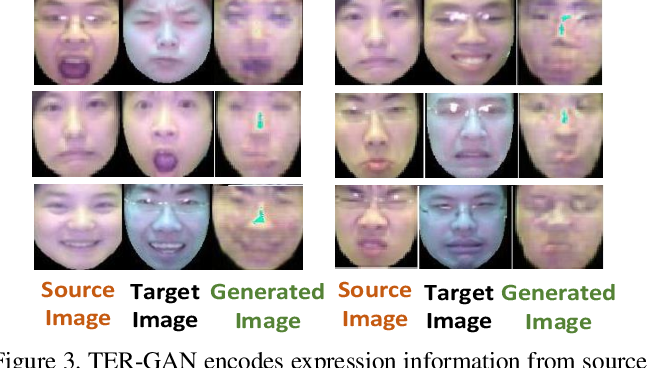 Figure 4 for All-In-One: Facial Expression Transfer, Editing and Recognition Using A Single Network