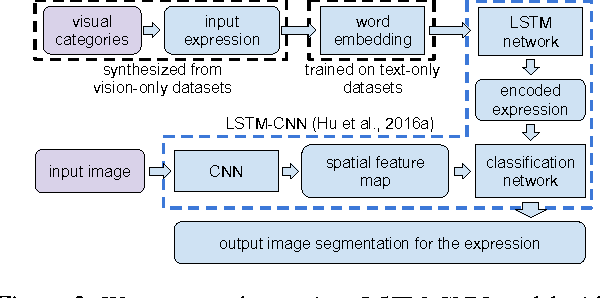 Figure 3 for Utilizing Large Scale Vision and Text Datasets for Image Segmentation from Referring Expressions