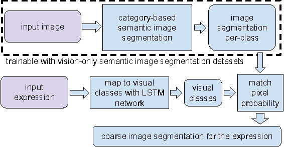 Figure 4 for Utilizing Large Scale Vision and Text Datasets for Image Segmentation from Referring Expressions
